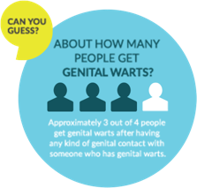 How Many People Get Genital Warts?