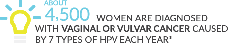 3,263 women are diagnosed with vaginal or vulvar cancer caused by 7 types of HPV each year.