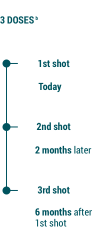 Dosing Schedule for GARDASIL®9 (Human Papillomavirus 9 ...
